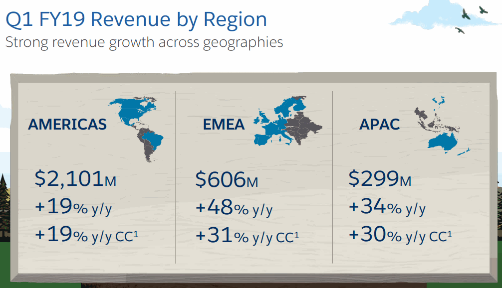 Salesforce_FY19Q1_Revenue-by-Region