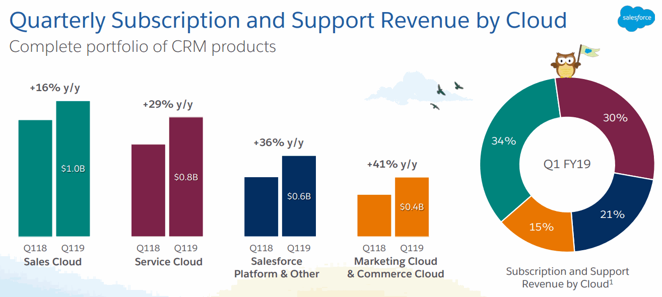 Salesforce_FY19Q1_Subscription-Revenue-by-Cloud