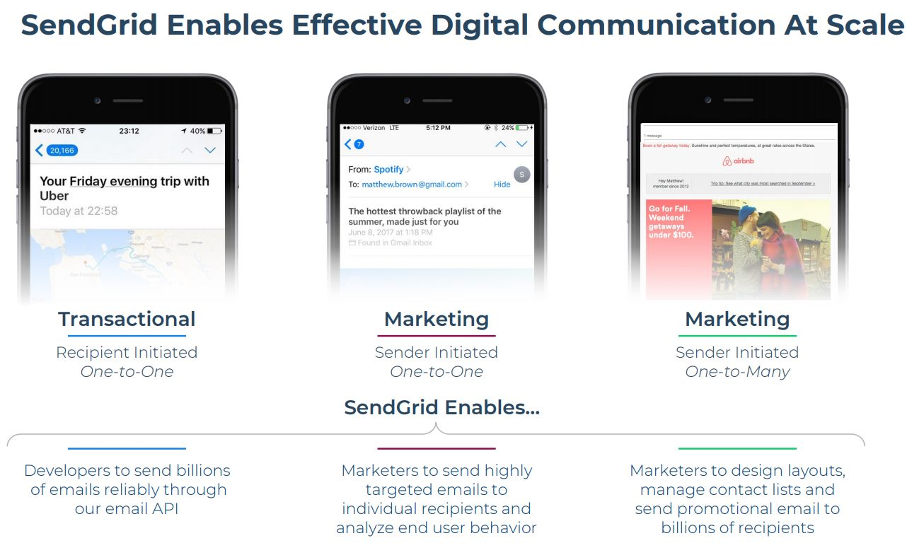 SendGrid-Digital-Communication