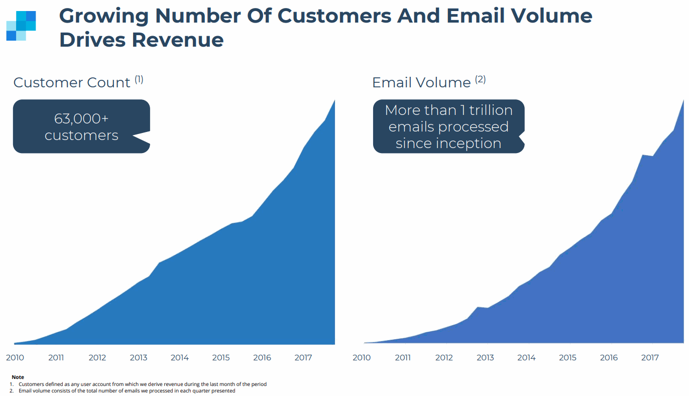 SendGrid-Growing-Number-of-Customers