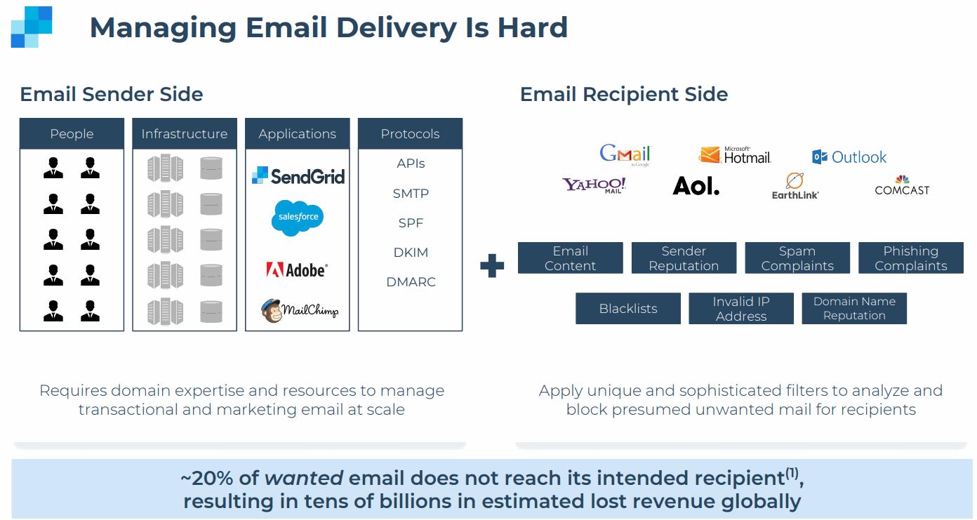 SendGrid-Managing-Email-Delivery