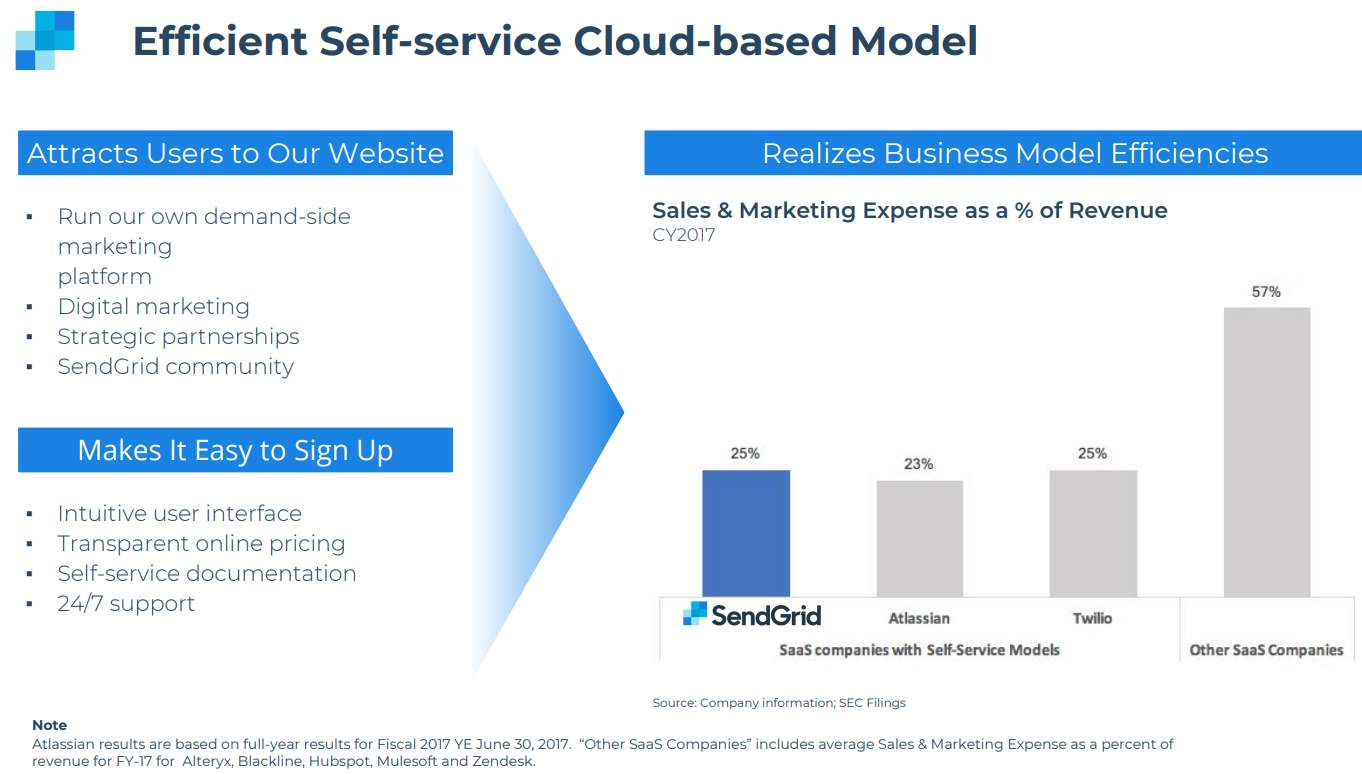 SendGrid-Self-service-Cloud-based-model