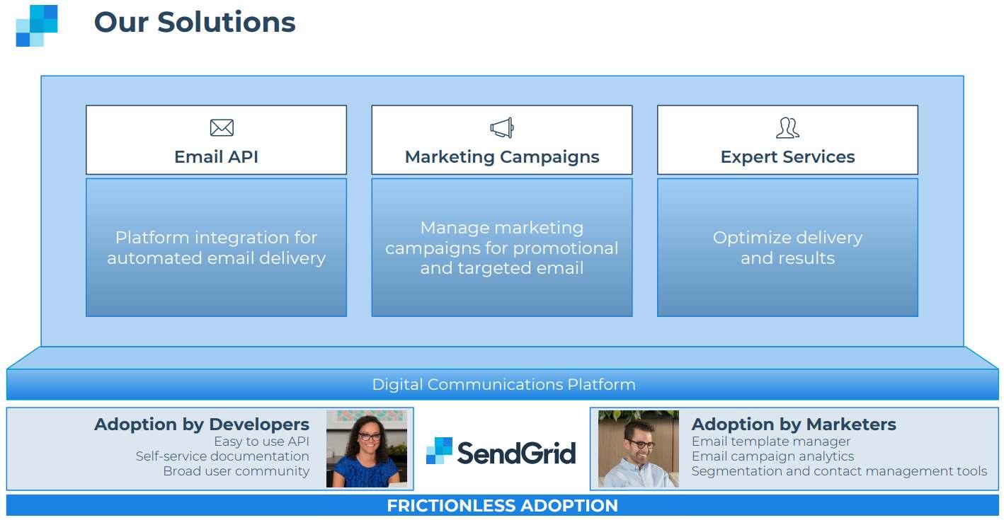 SendGrid-Solutions