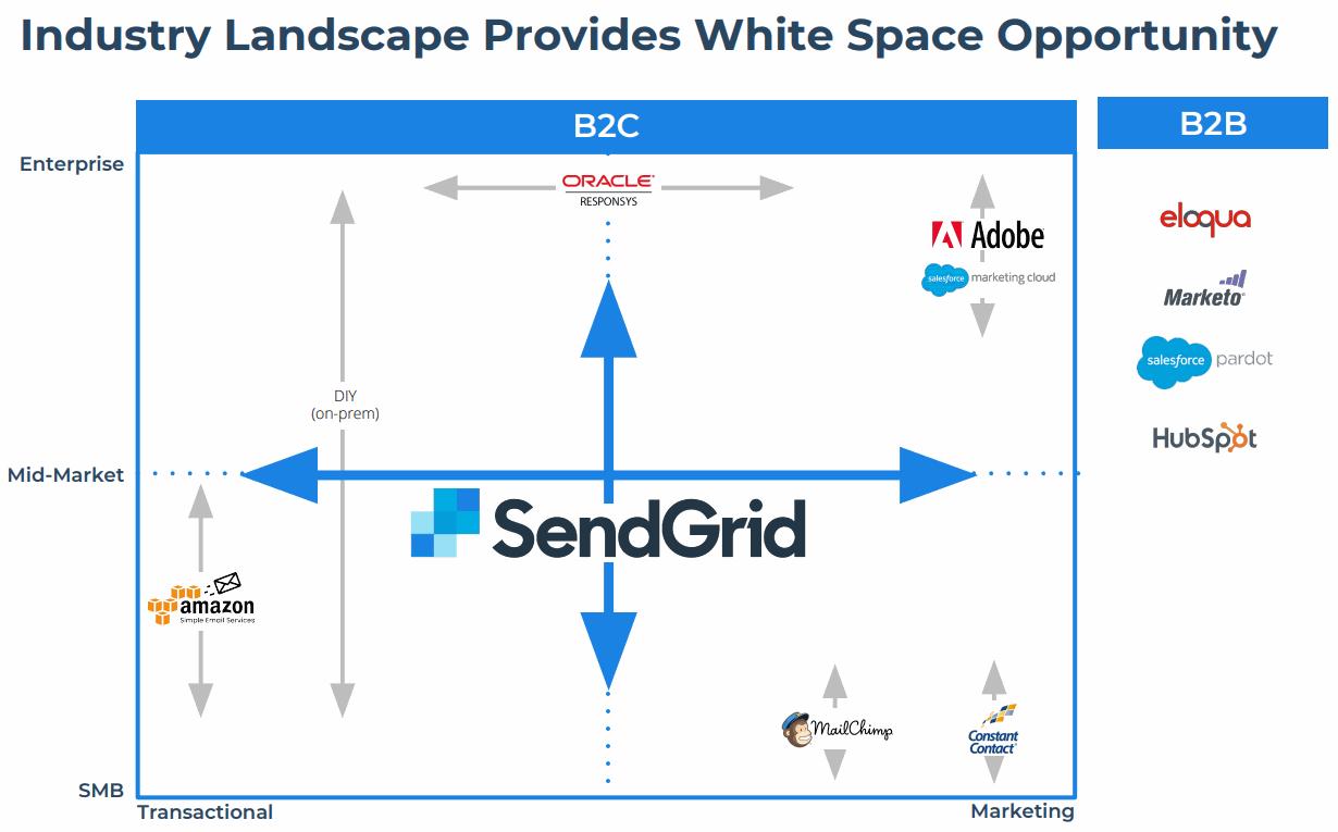 SendGrid-White-Space-Oppotunity