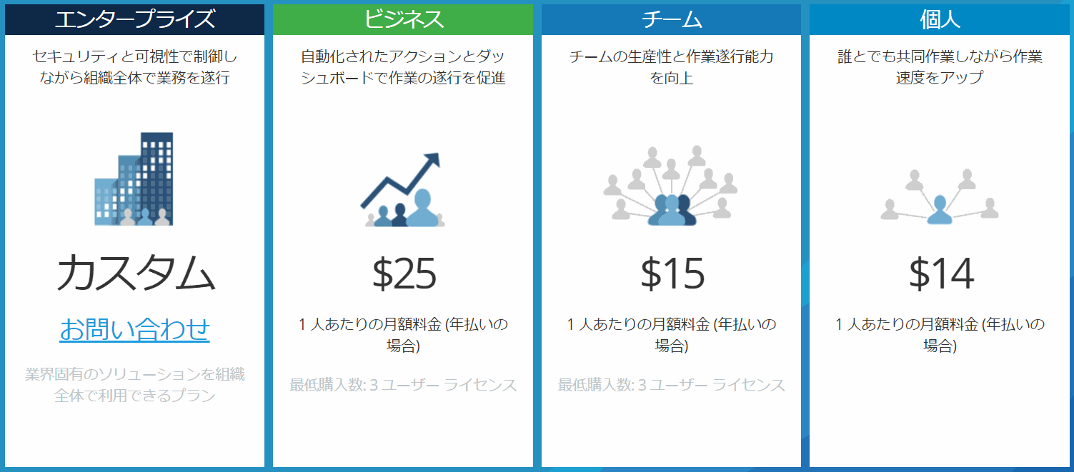 Smartsheet-Price