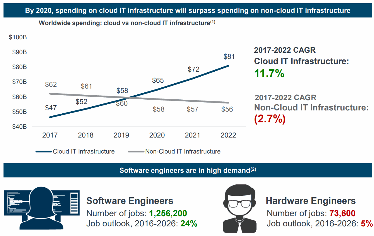 Spending-on-Cloud-IT-Infrastructure