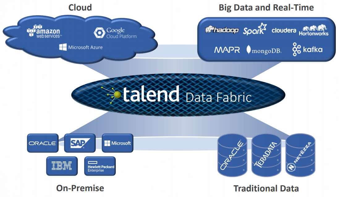 Talend-Data-Fabric