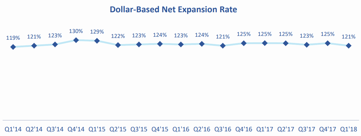 Talend-Dollar-Based-Net-Expansion-Rate