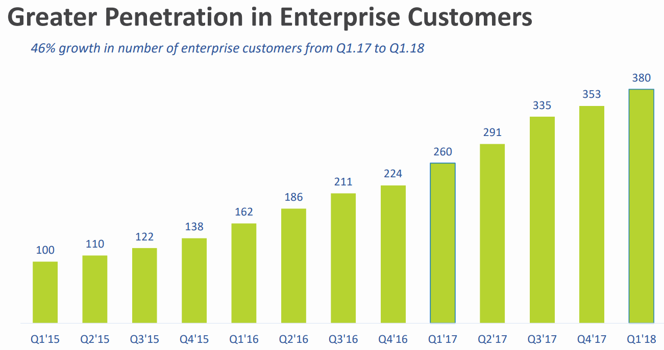Talend-Enterprise-Customers