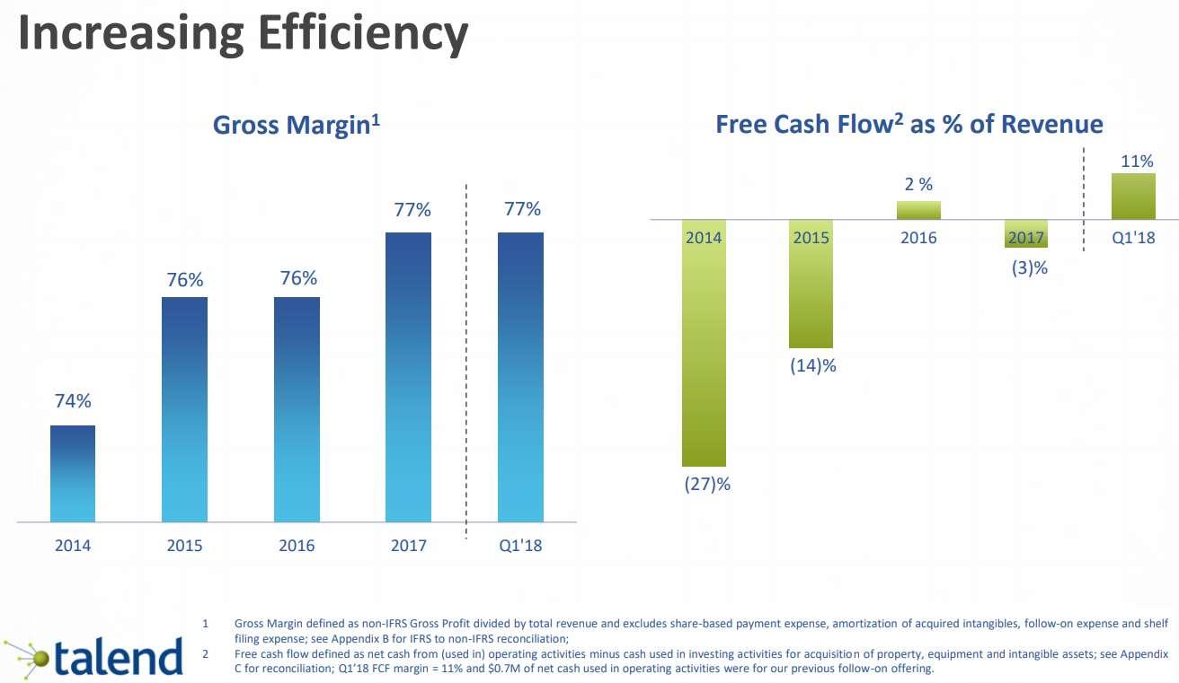Talend-Gross-Margin_Free-Cash-Flow