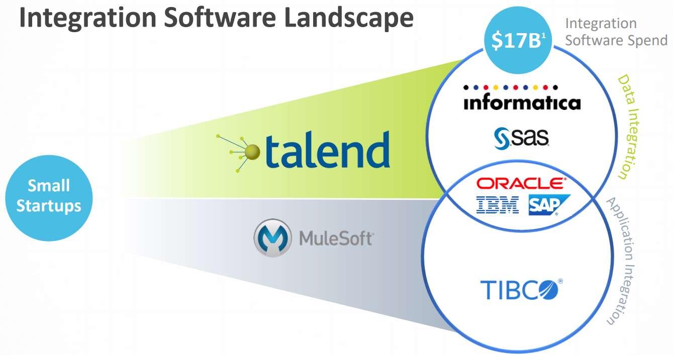 Talend-Integration-Software-Informatica