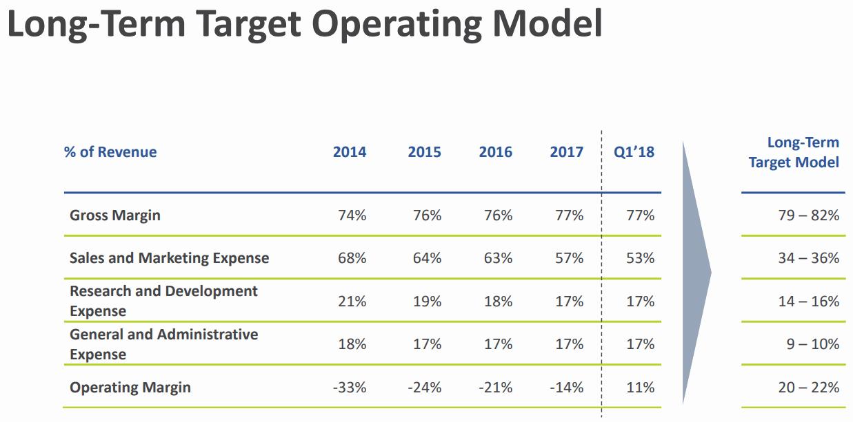 Talend-Long-Term-Target-Operating-Model