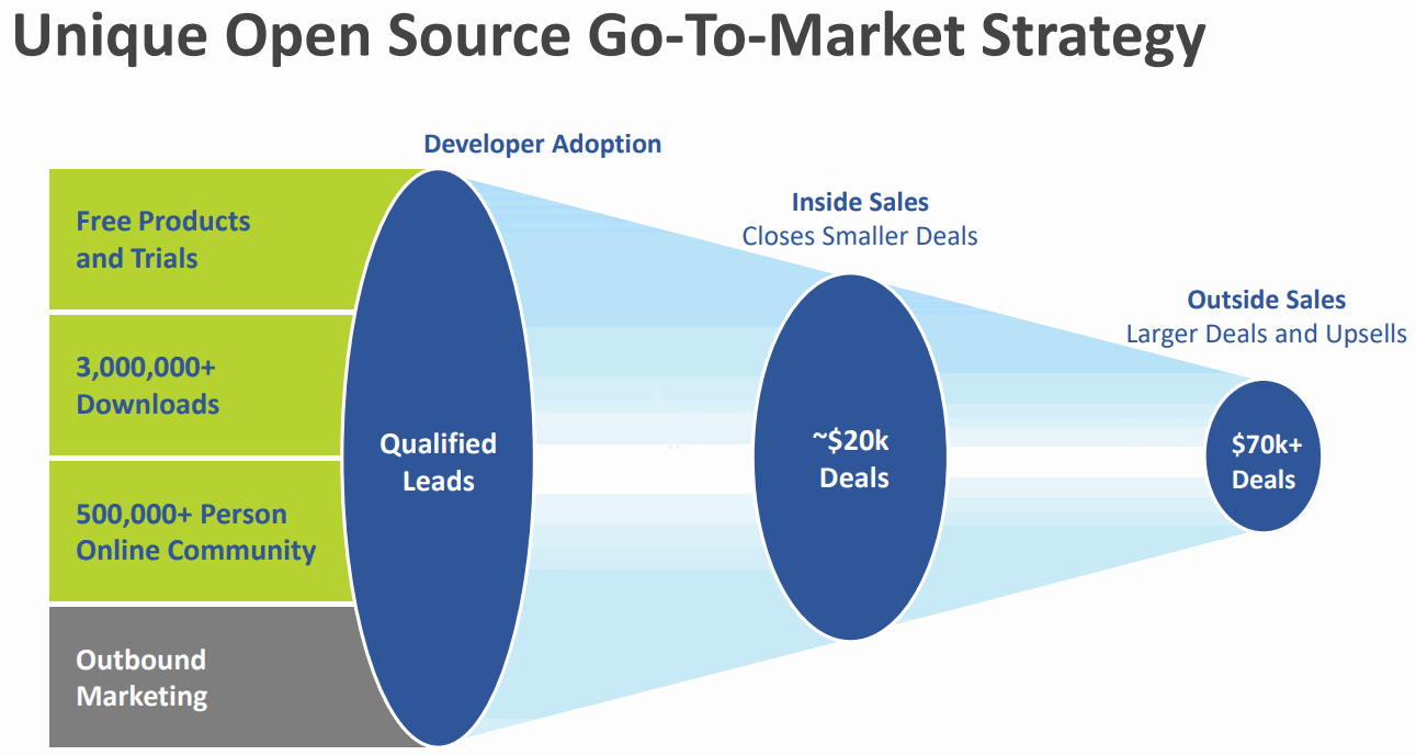 Talend-Open-Source-Go-To-Market-Strategy