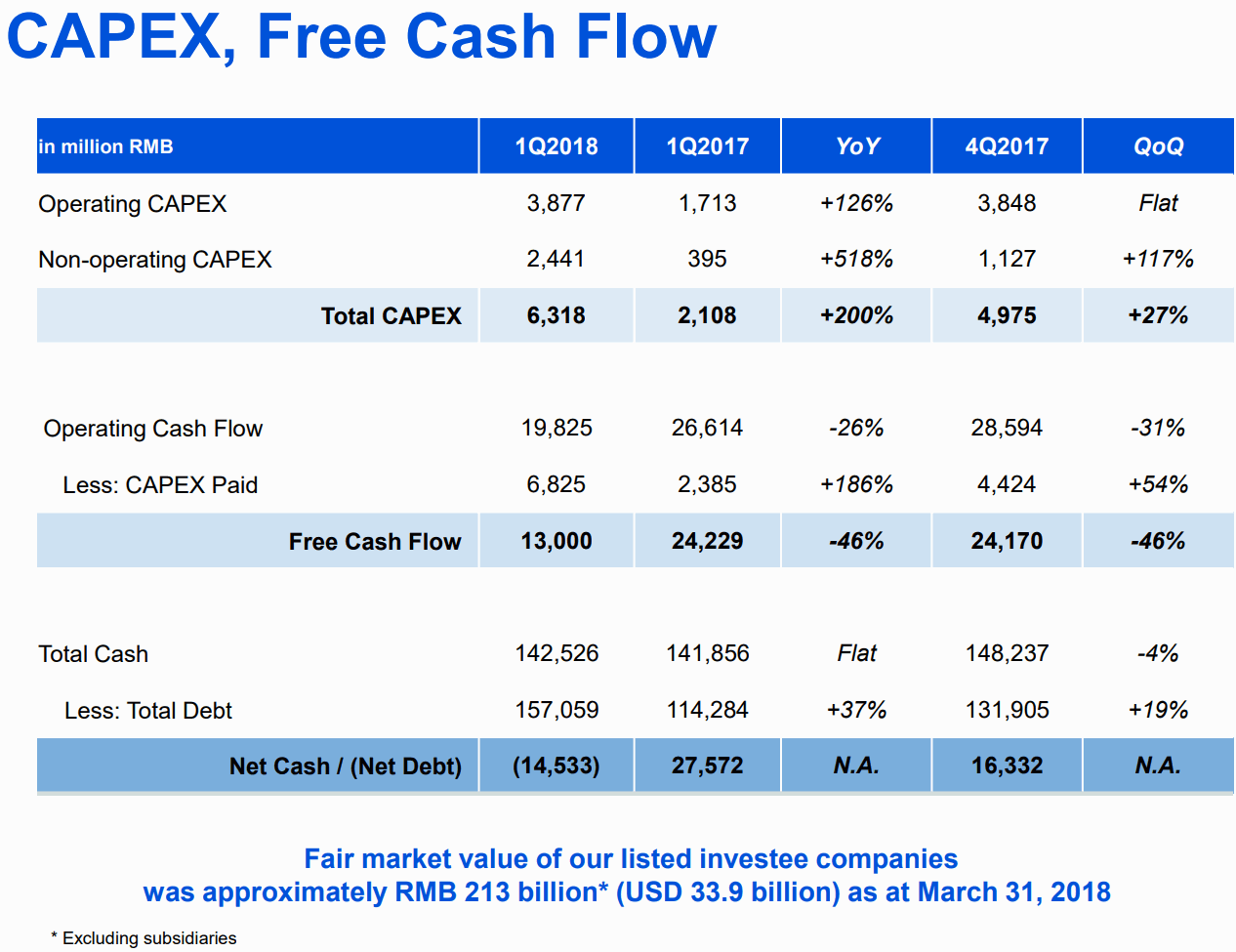 Tencent-2018Q1-Capex_Free-Cash-Flow