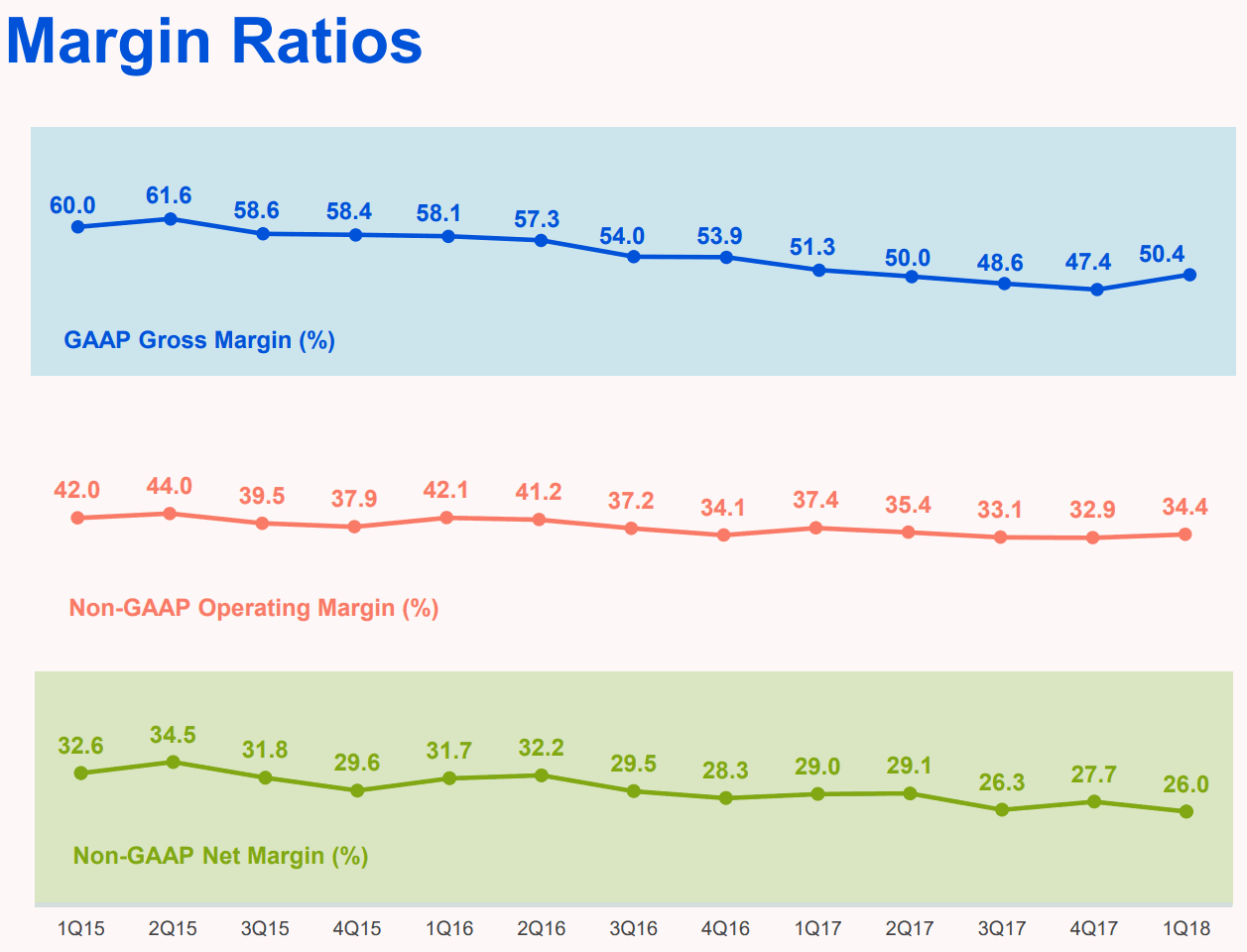Tencent-2018Q1-Margin-Ratios