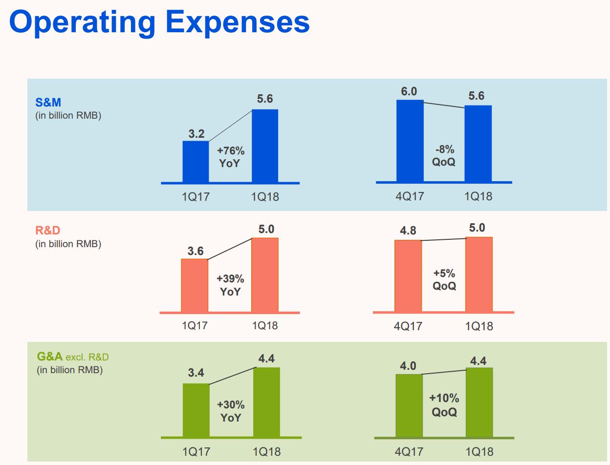 Tencent-2018Q1-Operating-Expenses