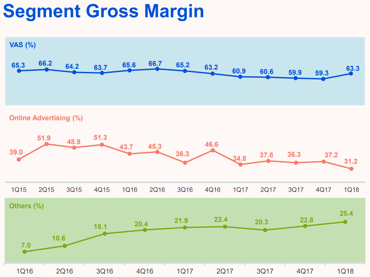 Tencent-2018Q1-Segment-Gross-Margin