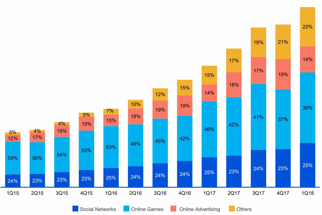 Tencent-2018Q1