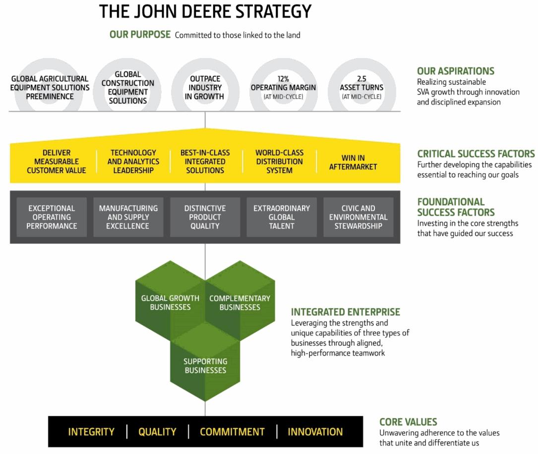 The-John-Deere-Strategy