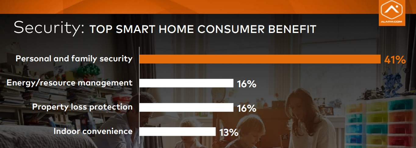 Top_Smart-home-Consumer-benefit