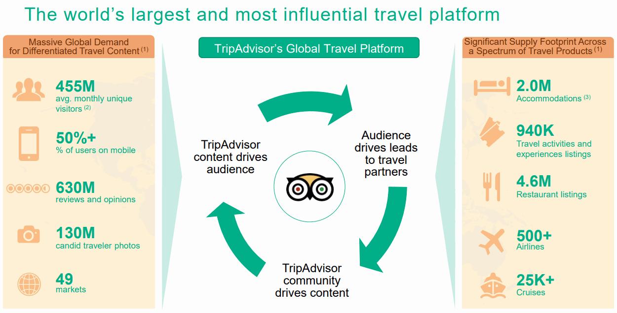 TripAdvisor-Travel-Platform