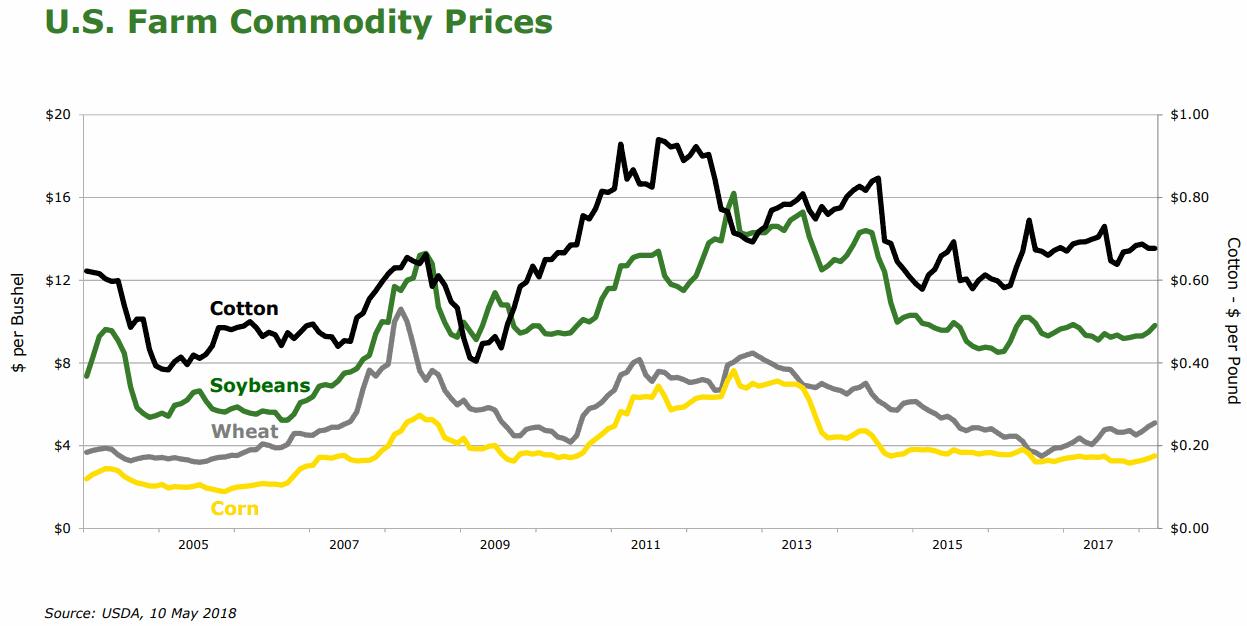 US-Farm-Commodity-Prices