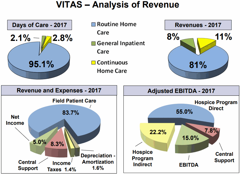 VITAS-Helthcare-Company-Revenue