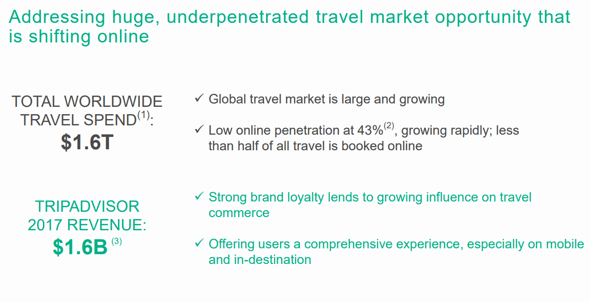 Worldwide-Travel-Spend