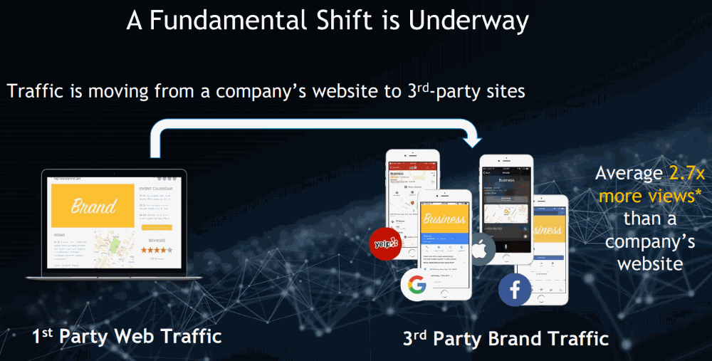 Yext-3rd-Party-Brand-Traffic__vs_Company-website