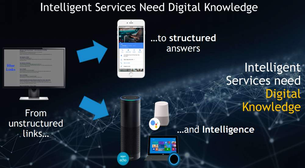 Yext-Intelligent-Services-Need-Digital-Knowledge