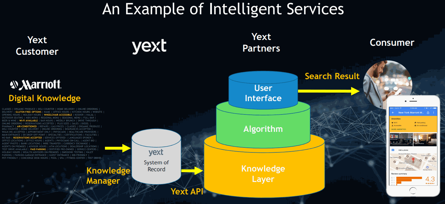 Yext-Intelligent-Services