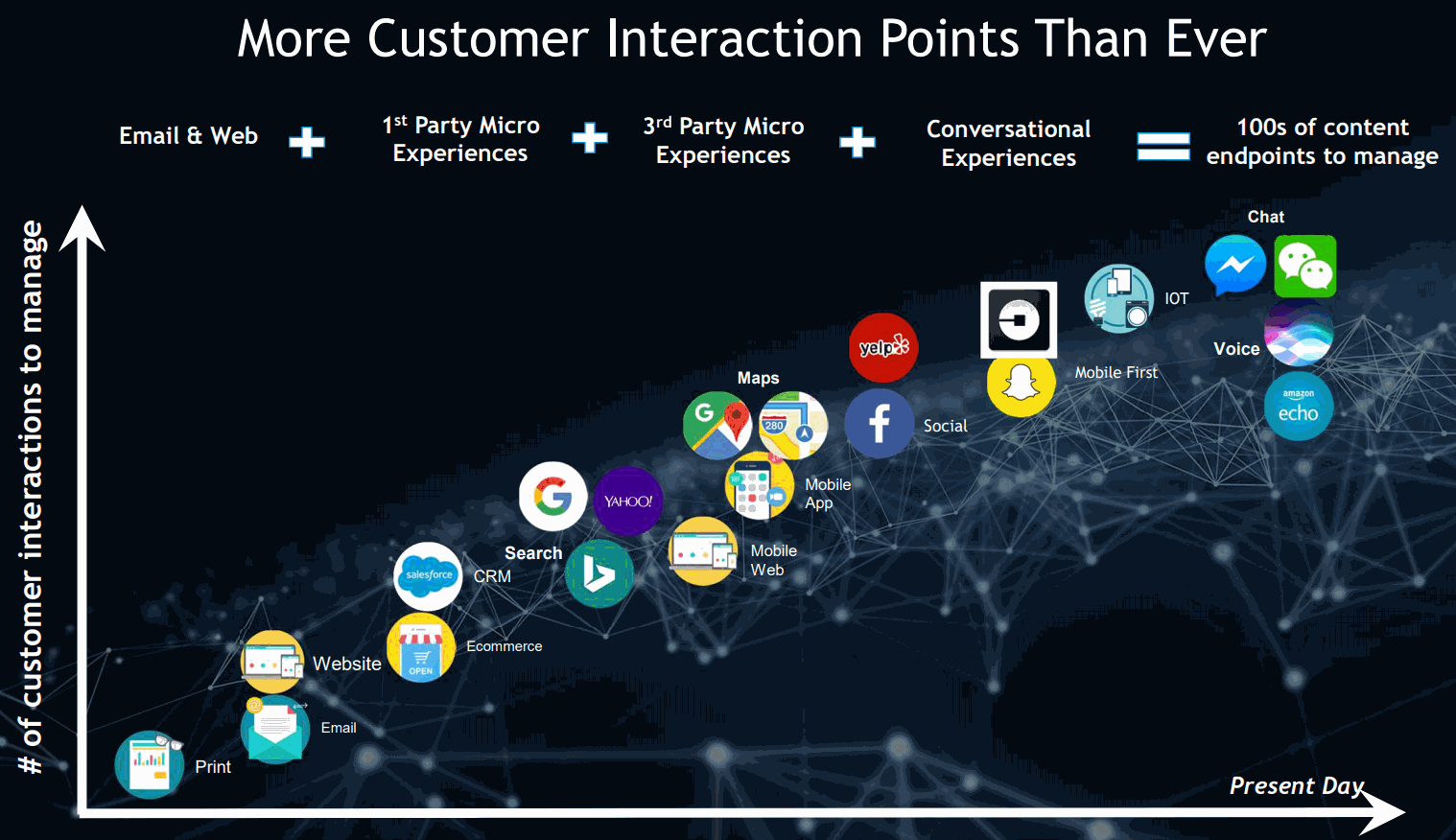 Yext-More-Customer-Interaction-Points-Than-Ever