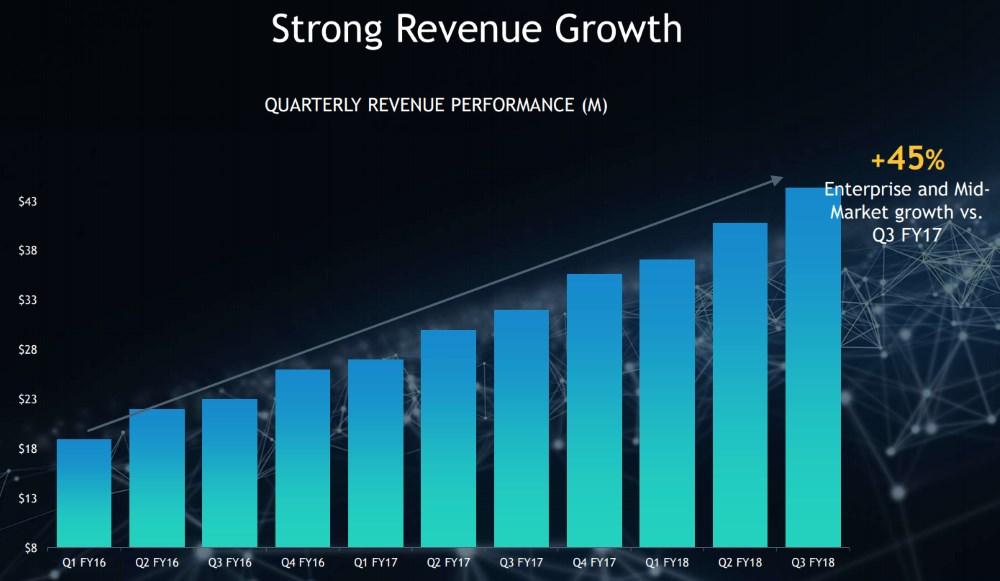Yext-Revenue