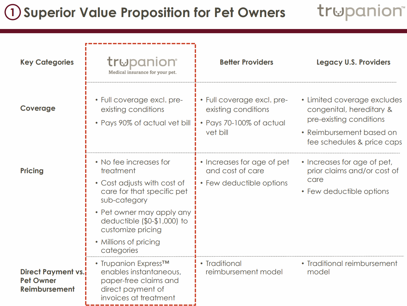 trupanion-for-Pet-Owners