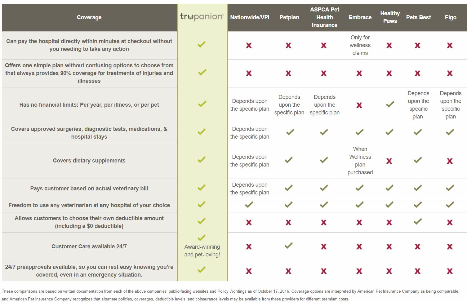trupanion_vs_Figo_vs_Healthy_Paws