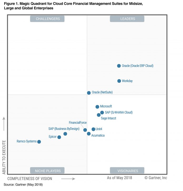 2018-Gartner-Cloud-Core-Financials