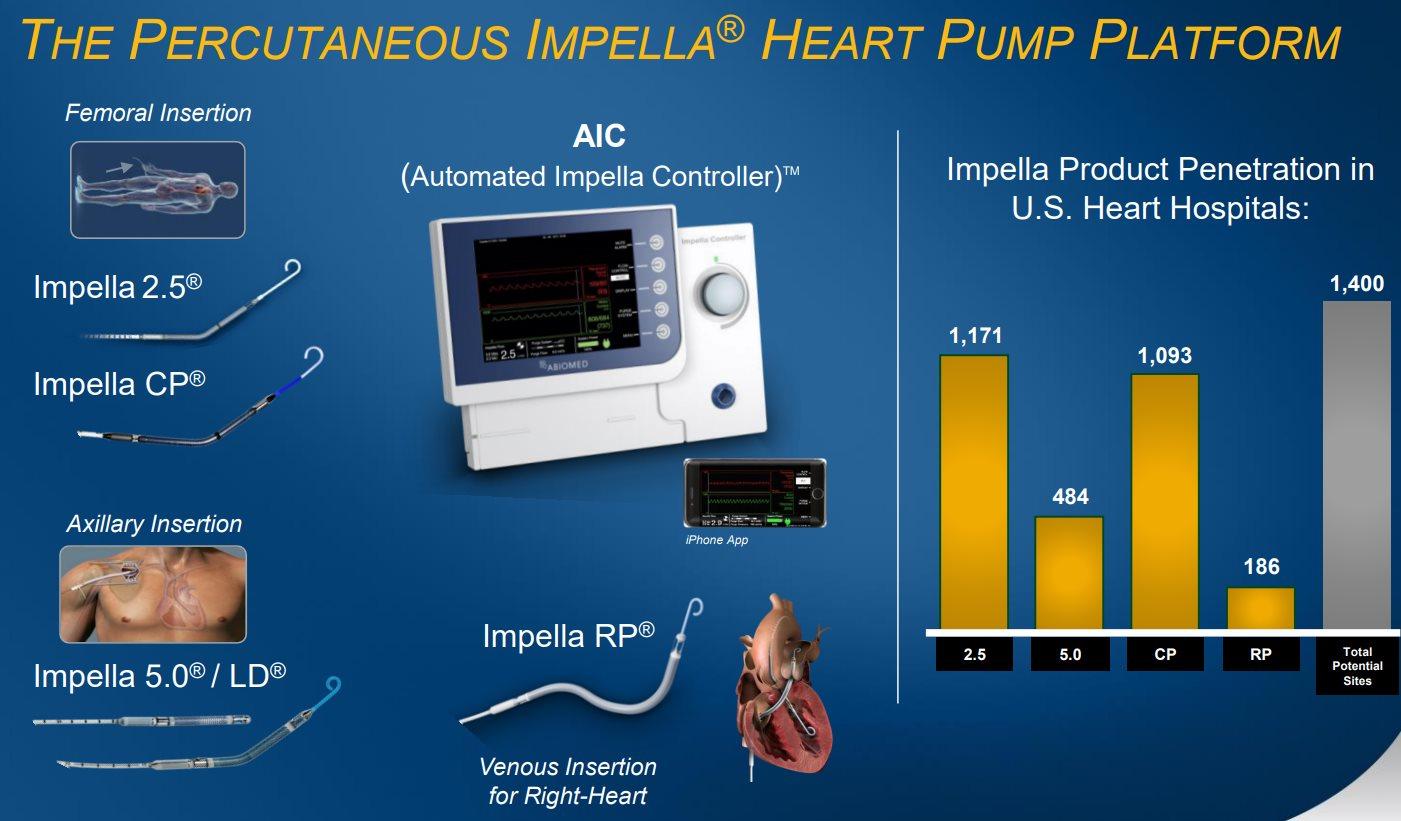 ABIOMED-The-Percutaneous-IMPELLA-HEART-PUMP-Platform