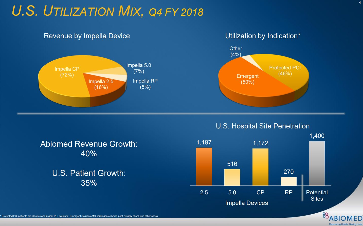 ABIOMED-US-Utilization-mix