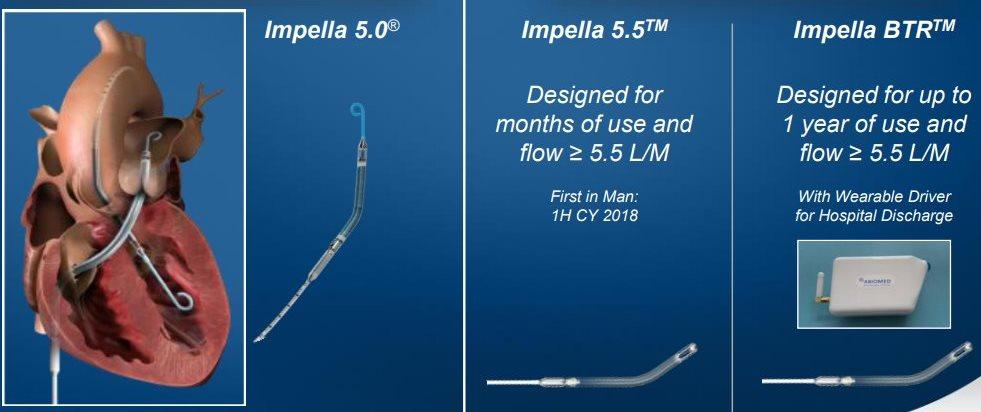 Impella 5.5 and Impella BTR