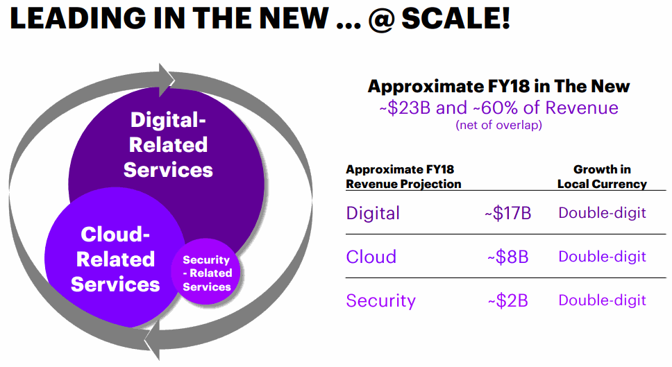 Accenture-Digital-Cloud-and-Security