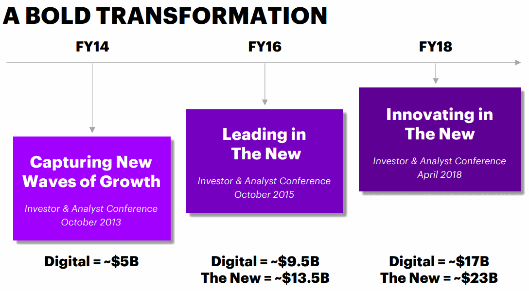 Accenture-Transformation