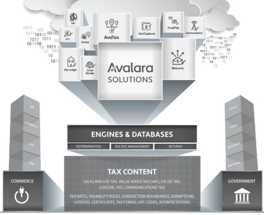 Avalara-Compliance-Cloud