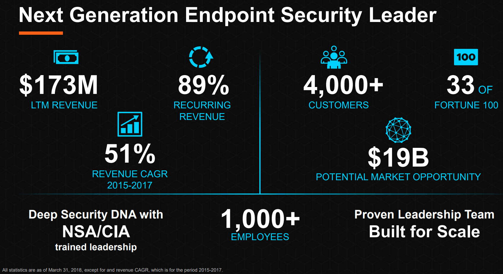 Carbon-Black_Next-Generation-Endpoint-Security-Leader
