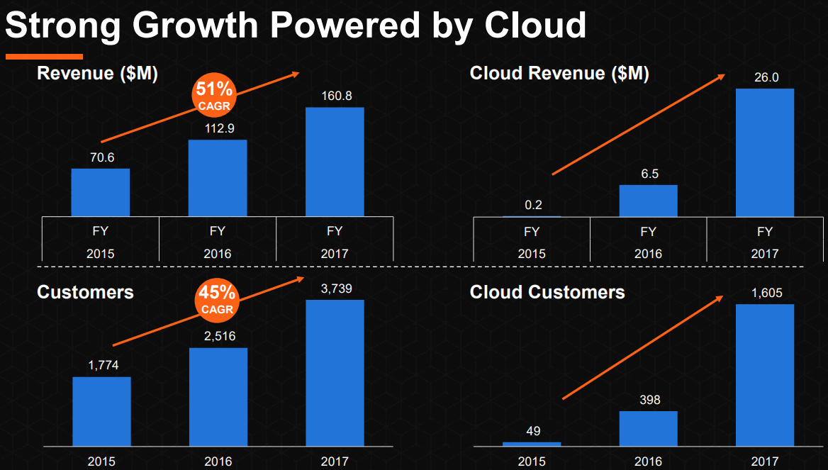 Carbon-Black_Strong-Growth-Powered-by-Cloud