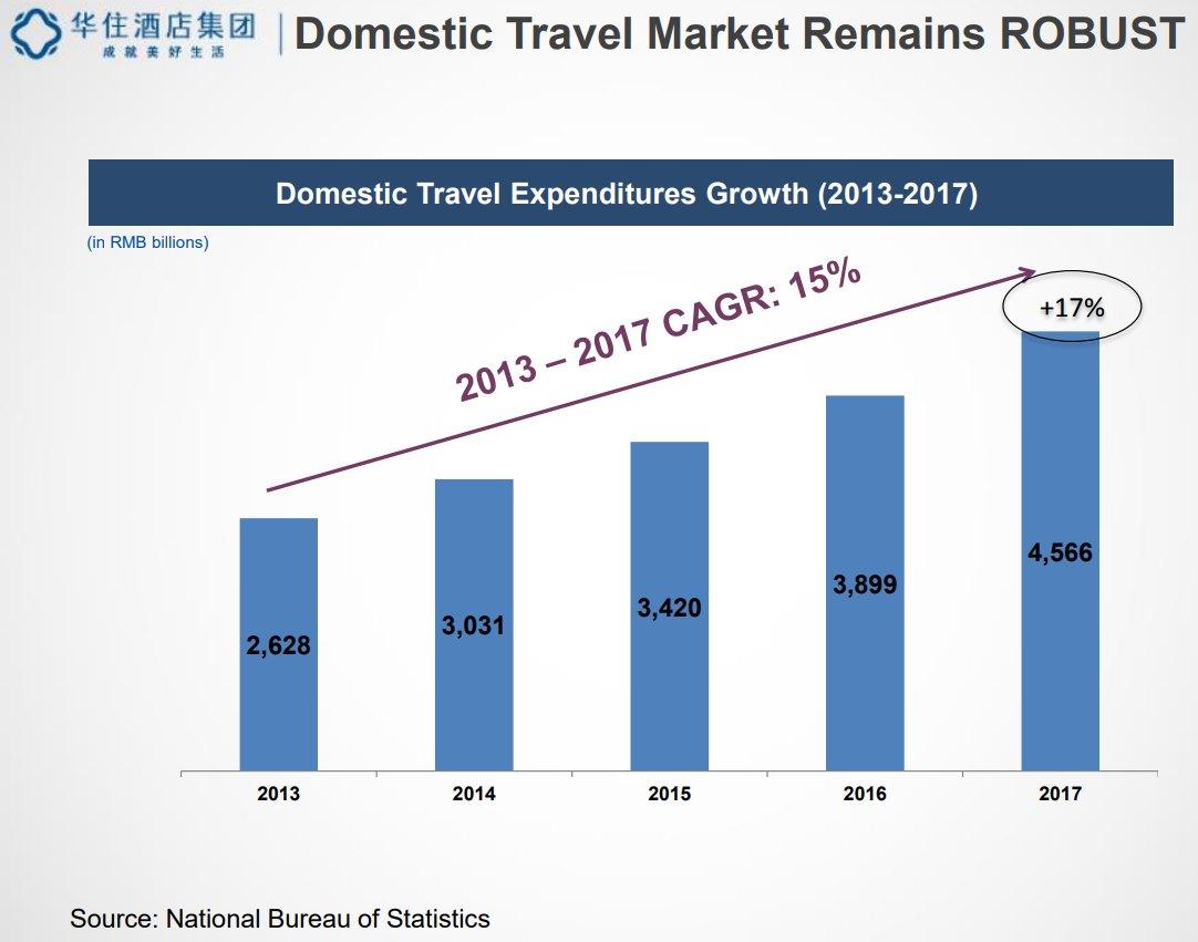 China-Domestic-Travel-Market-Remains-Robust