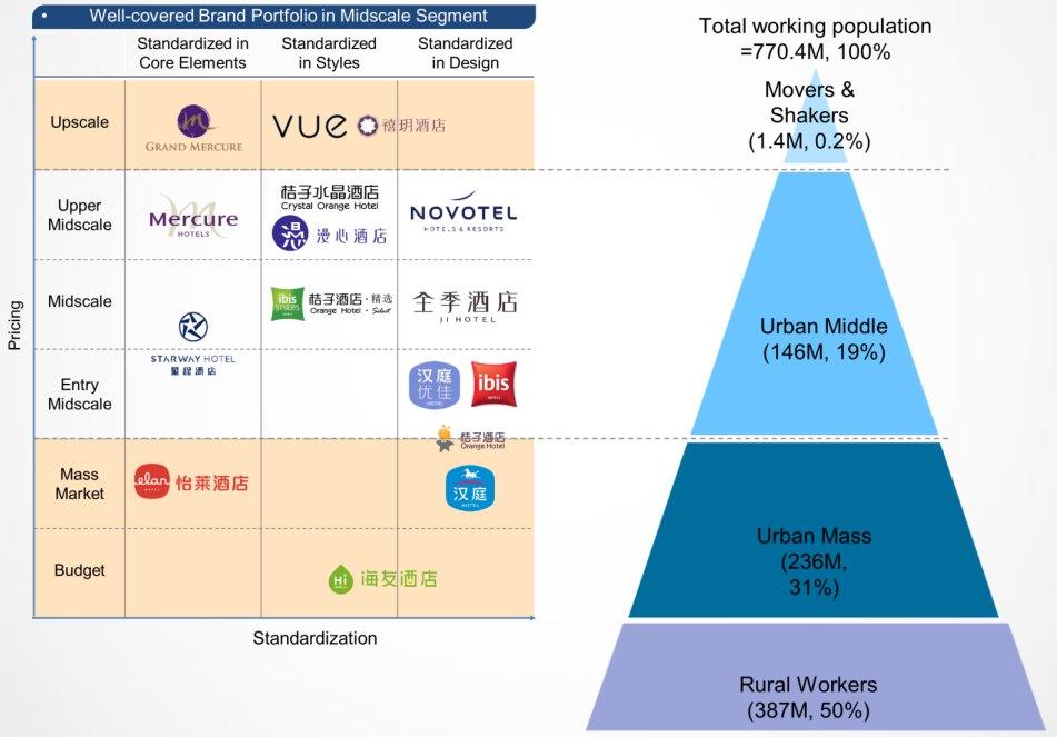 China-Lodging_Huazhu-Group_Brand-Portfolio