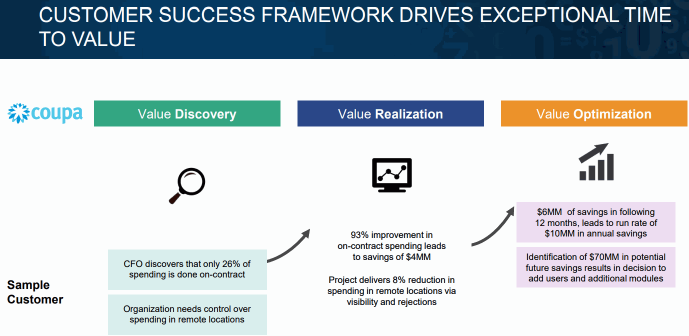 Coupa-Software-Customer-Success-Framework