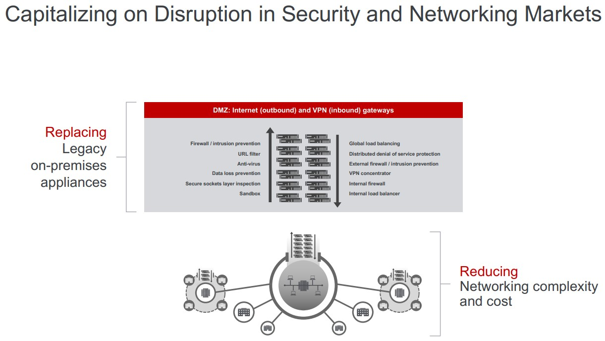 Disruption-in-Security-and-Networking-Markets
