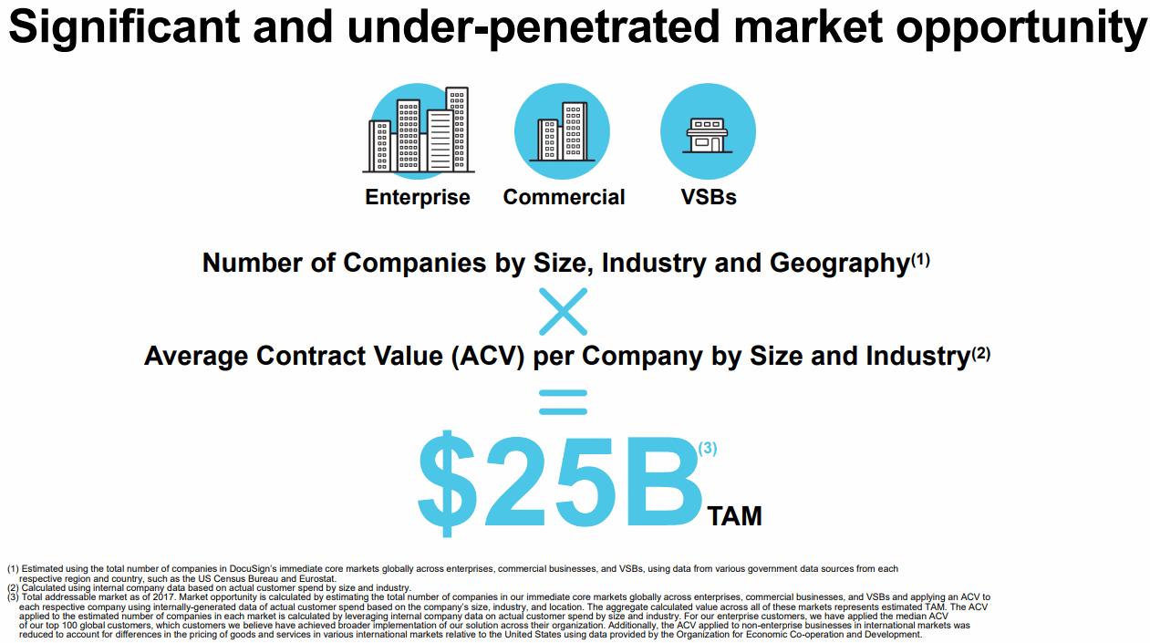 DocuSign-Market-share-TAM
