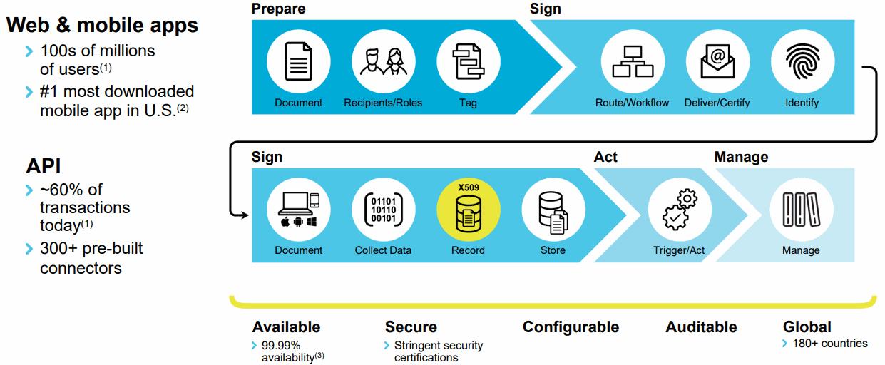DocuSign-Platform